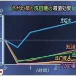 口内炎特集:NHK ためしてガッテン『口内炎スピード完治』2009年02月25日